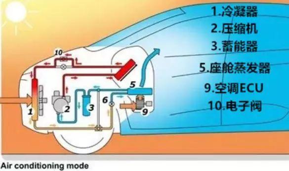 新能源汽车热泵空调控制系统