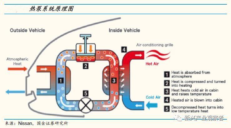 电动车高效热泵系统渗透加速