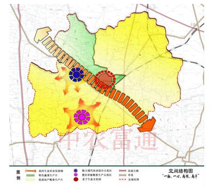 区域现代农业发展规划
