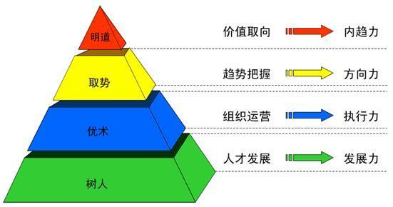 九型人格与领导力培训班 九型人格与领导力培训课程