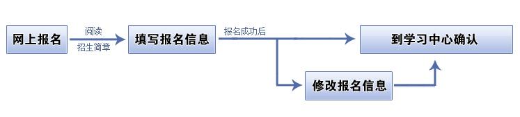 华东师范大学开放教育学院(网络教育)在线报名流程