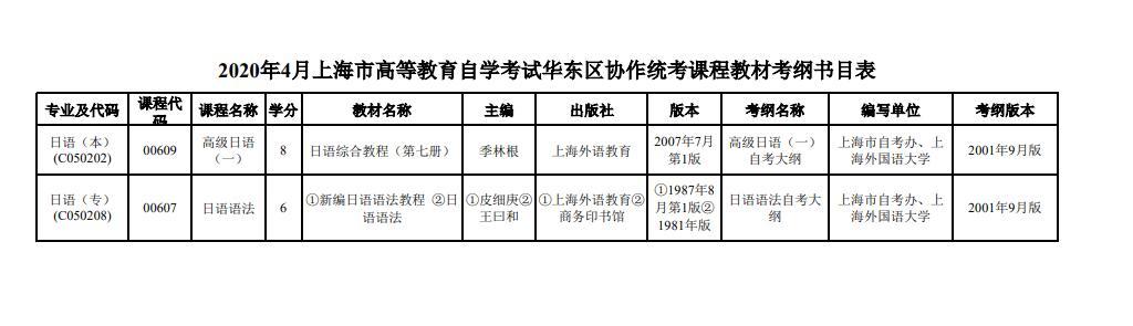 2020年4月上海市高等教育自学考试华东区协作统考课程教材考纲书目表