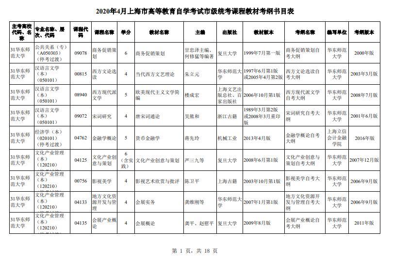 2020年4月上海市高等教育自学考试市级统考课程教材考纲书目表