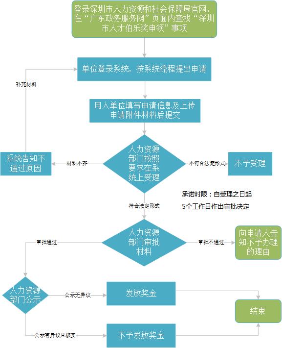 深圳市人才伯乐奖申领网上办理流程
