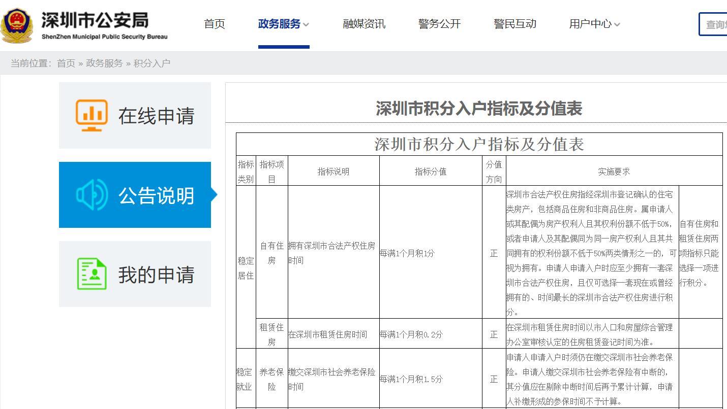 2020年深圳市积分入户指标及分值表