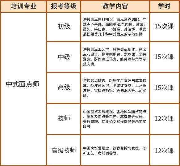 2020年深圳龙岗中式面点师招生报名中心