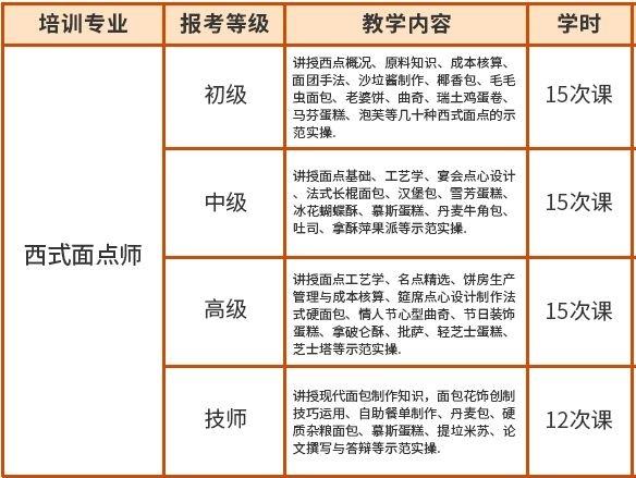 2020年深圳龙岗西式面点师招生报名中心