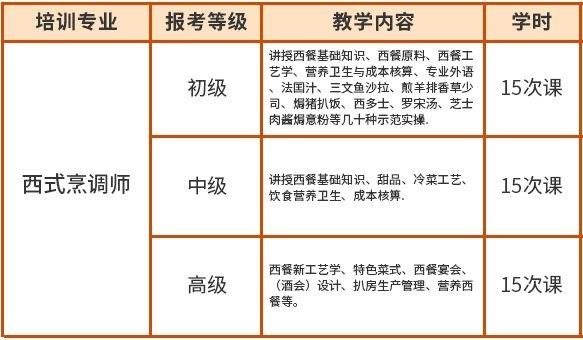 2020年深圳龙岗西式烹调师招生报名中心